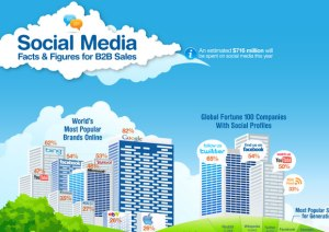 Sales by Social Media
